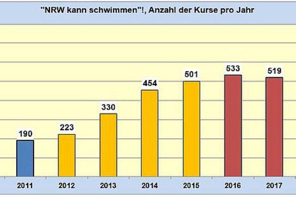 Schaubild Anzahl Kurse im Programm NRW kann Schwimmen